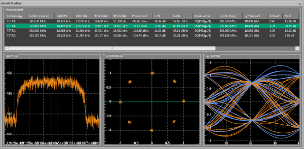 Modulation analyzer results with constellation and eye diagram
