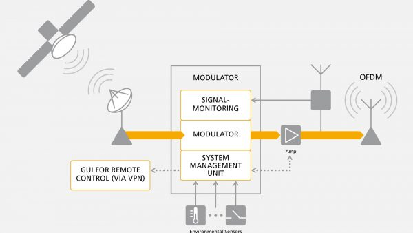 IZT modulator with signal proving and management unit for remote control enables autonomous long term operation